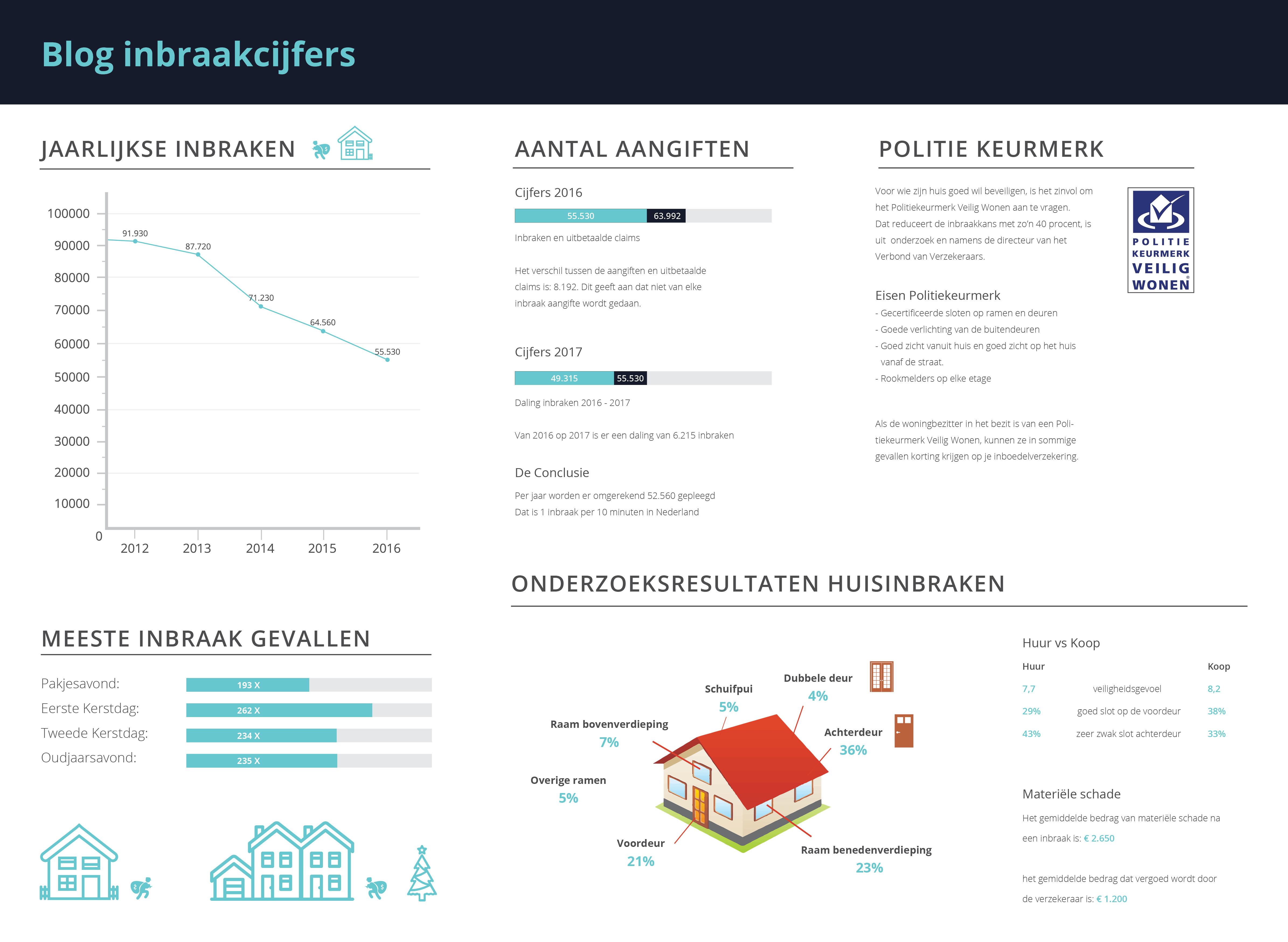 Inbraakcijfers Nederland 2018